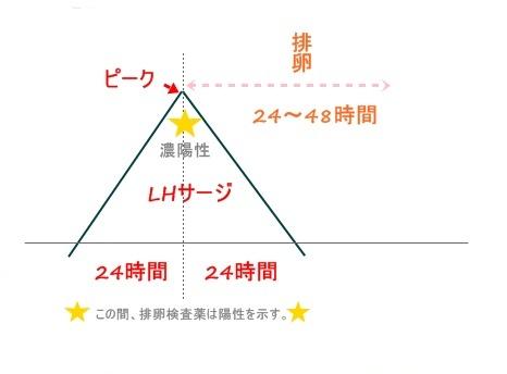 LH-peak-graph